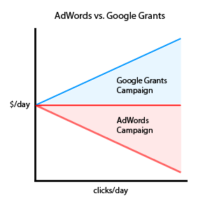 AdWords Vs. Google Grants